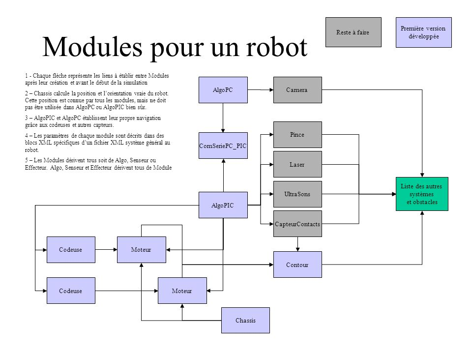 Modules pour un robot Reste à faire Première version développée AlgoPC