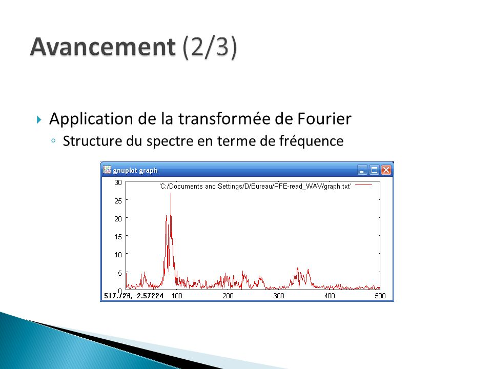 Avancement (2/3) Application de la transformée de Fourier