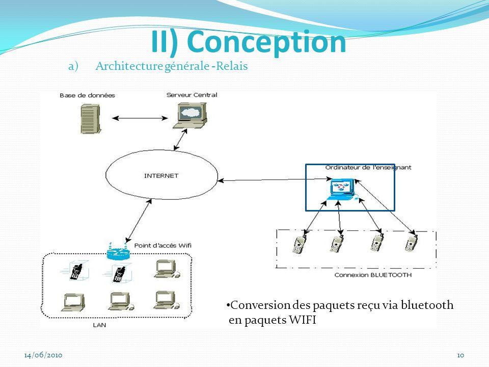 II) Conception Architecture générale -Relais