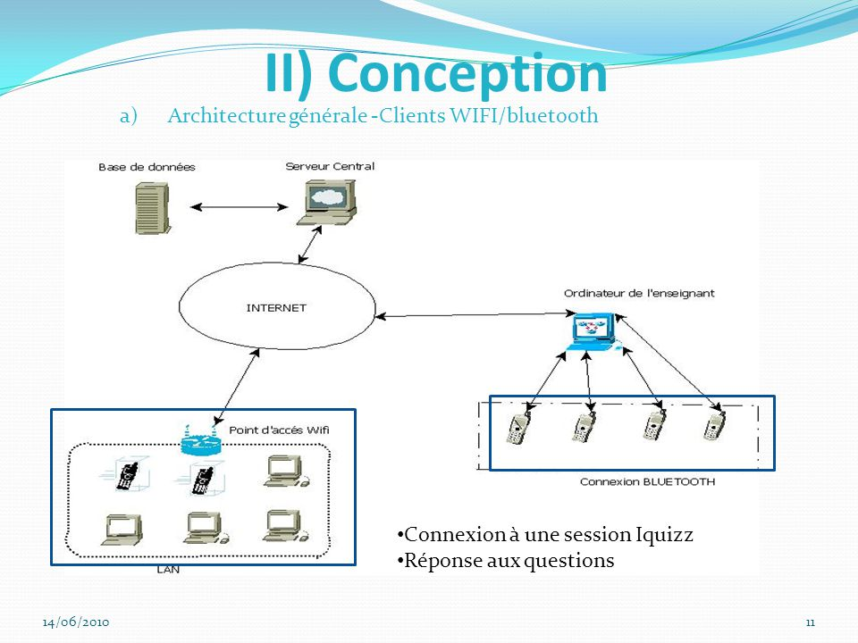 II) Conception Architecture générale -Clients WIFI/bluetooth