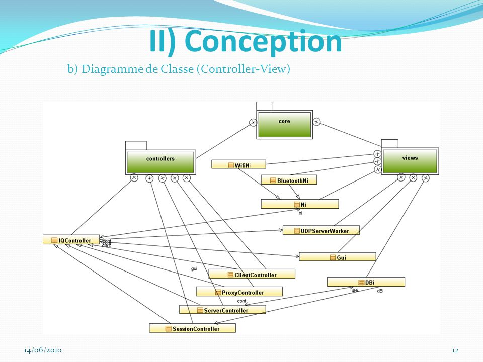II) Conception b) Diagramme de Classe (Controller-View) 14/06/2010