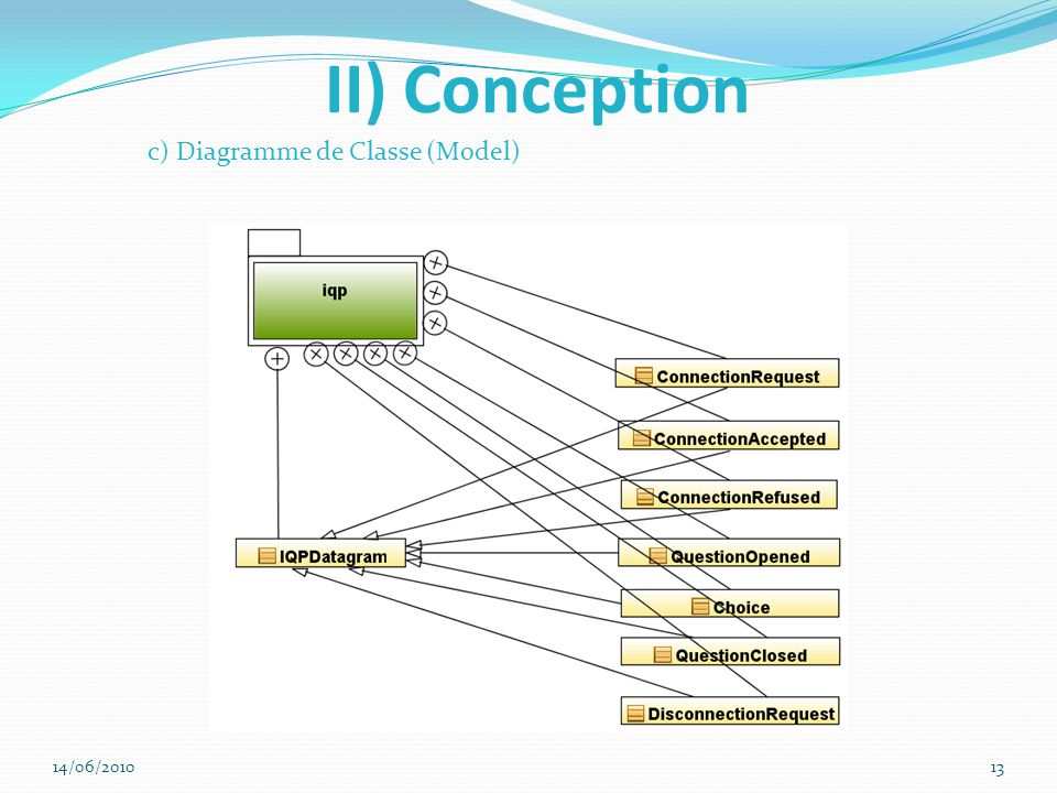 II) Conception c) Diagramme de Classe (Model) 14/06/2010