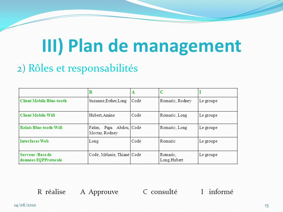 III) Plan de management