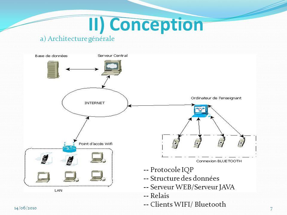 II) Conception a) Architecture générale -- Protocole IQP