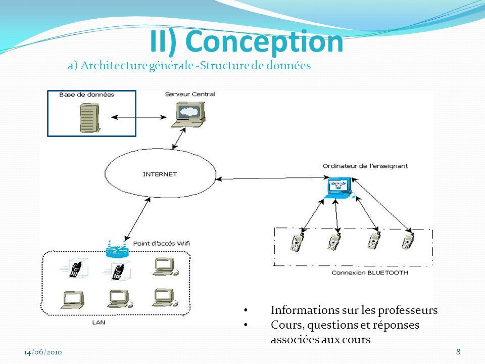 II) Conception a) Architecture générale -Structure de données