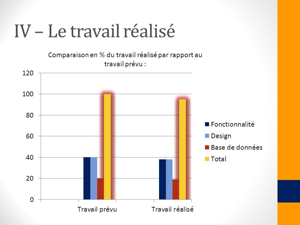 Comparaison en % du travail réalisé par rapport au travail prévu :