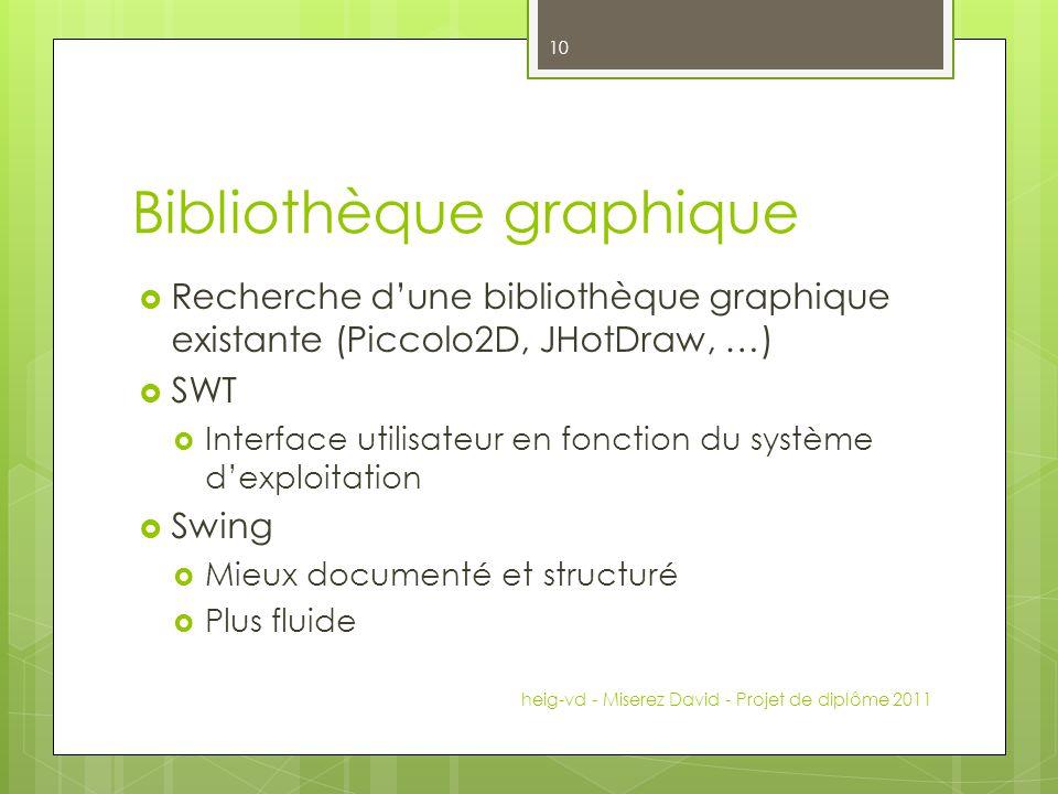 Bibliothèque graphique