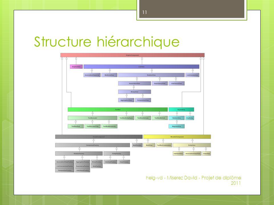 Structure hiérarchique
