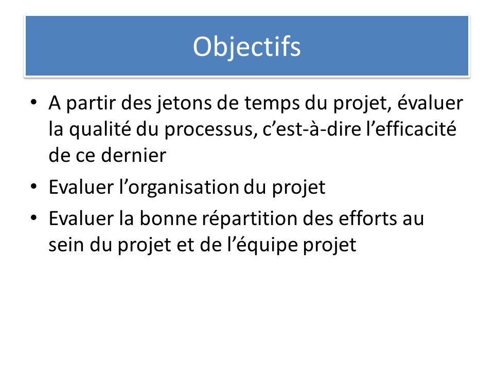 Objectifs A partir des jetons de temps du projet, évaluer la qualité du processus, c'est-à-dire l'efficacité de ce dernier.