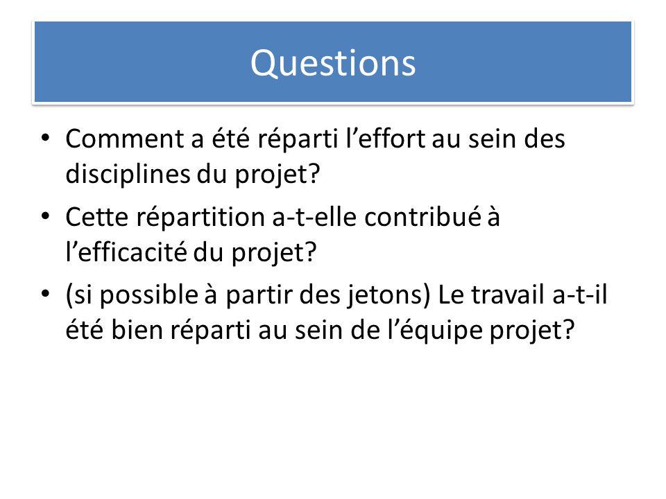 Questions Comment a été réparti l'effort au sein des disciplines du projet Cette répartition a-t-elle contribué à l'efficacité du projet