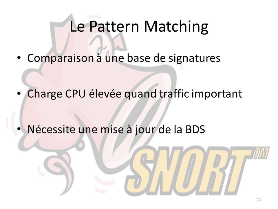 Le Pattern Matching Comparaison à une base de signatures