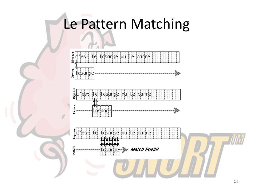 Le Pattern Matching