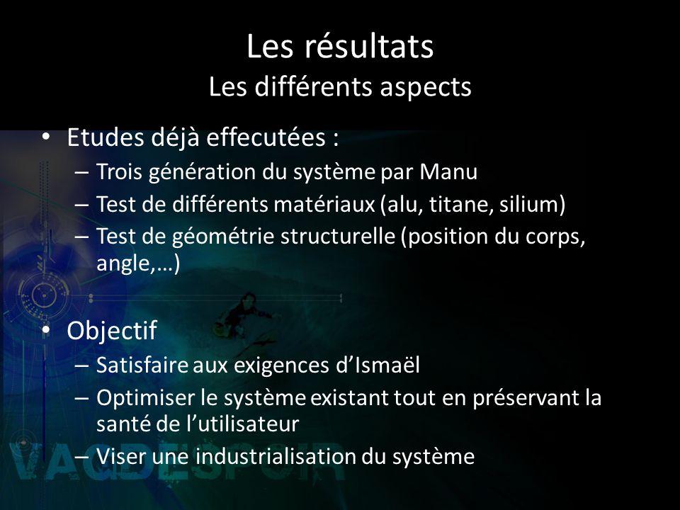 Les résultats Les différents aspects