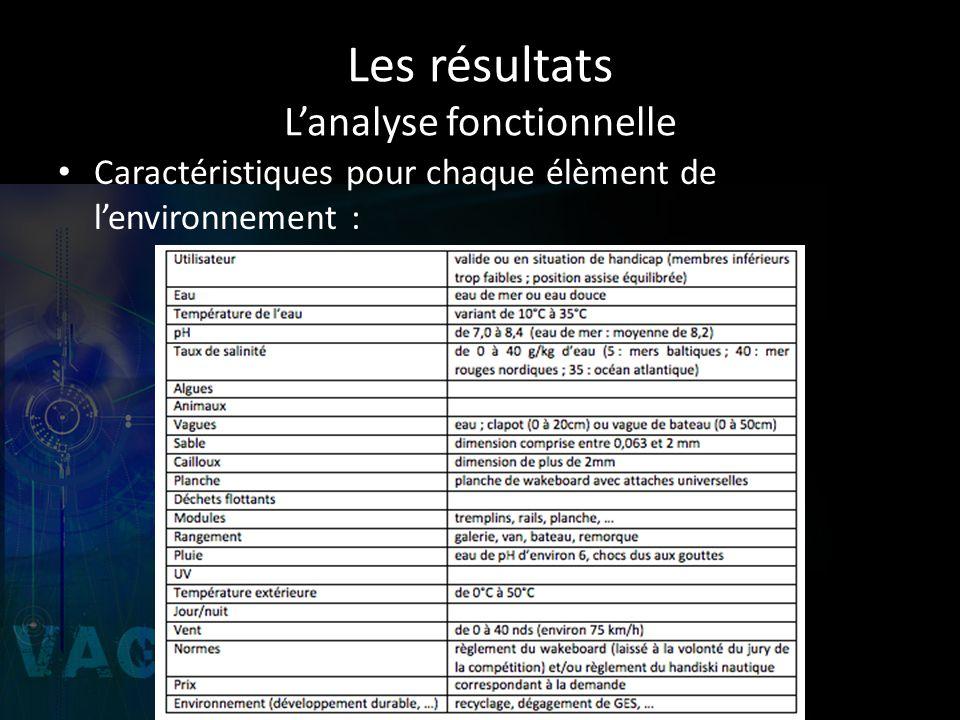 Les résultats L'analyse fonctionnelle