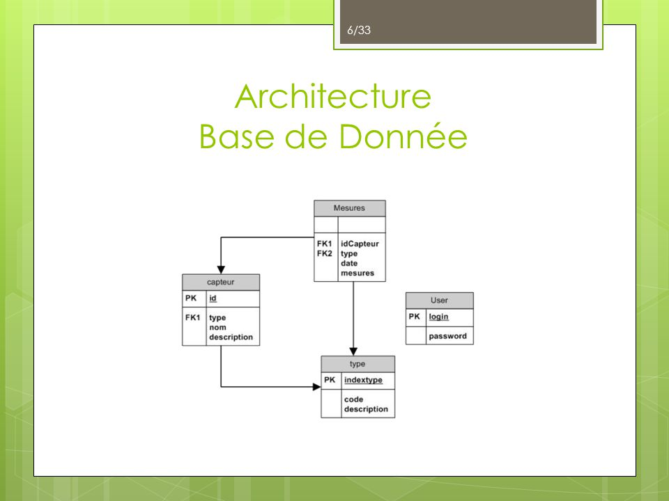 Architecture Base de Donnée