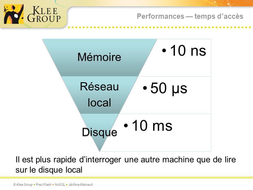 Performances — temps d'accès