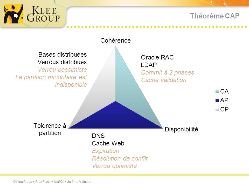 Théorème CAP Bases distribuées Verrous distribués Oracle RAC