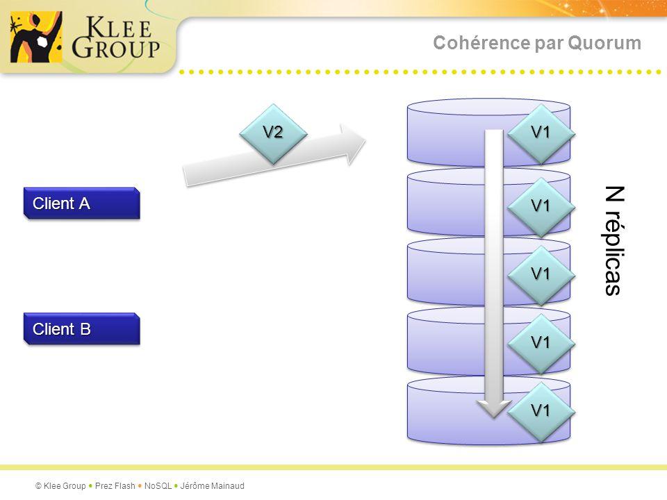 Cohérence par Quorum V2 V1 V1 Client A N réplicas V1 Client B V1 V1