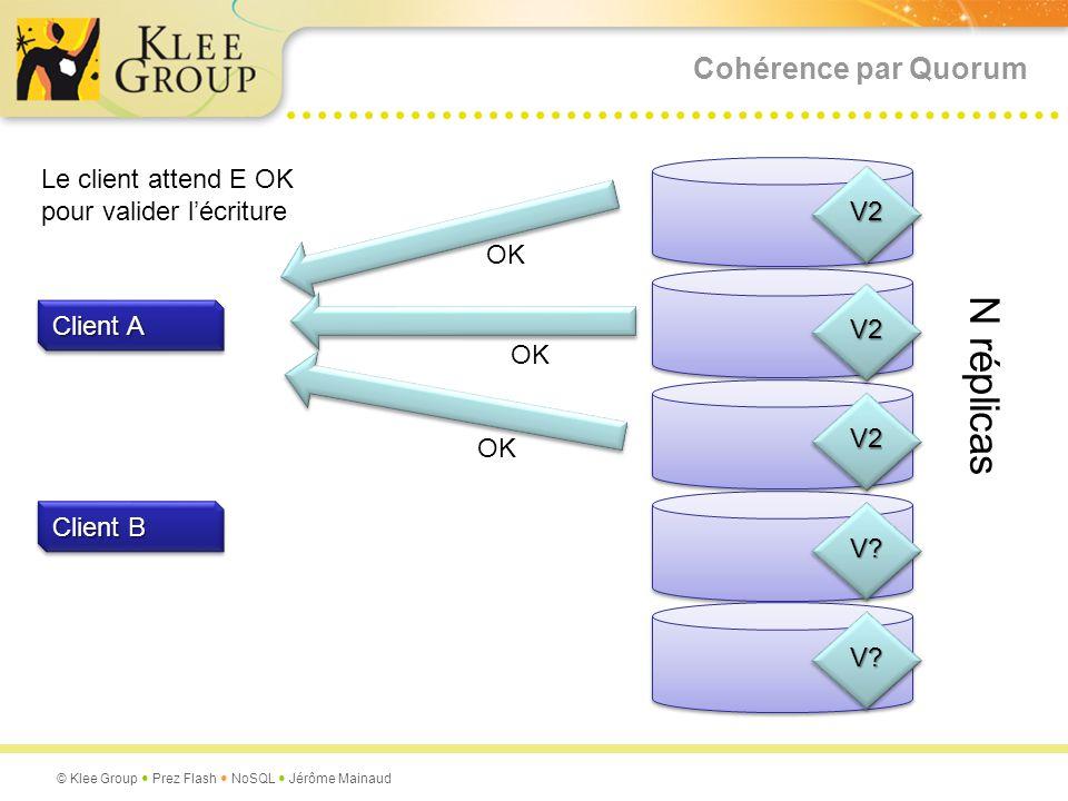 N réplicas Cohérence par Quorum Le client attend E OK