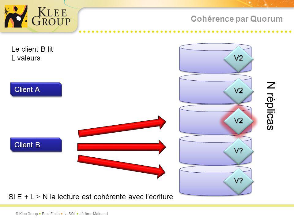 N réplicas Cohérence par Quorum Le client B lit L valeurs V2 V2