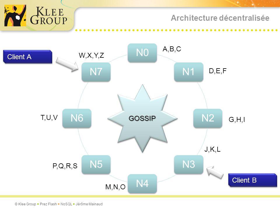Architecture décentralisée