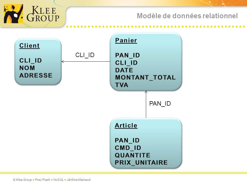 Modèle de données relationnel