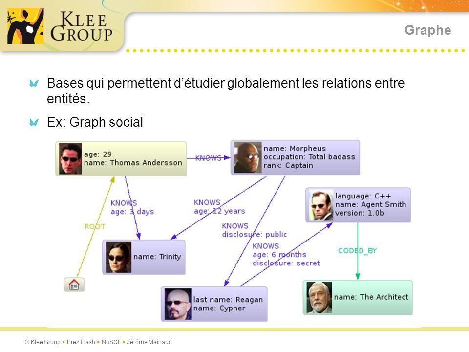 Graphe Bases qui permettent d'étudier globalement les relations entre entités. Ex: Graph social