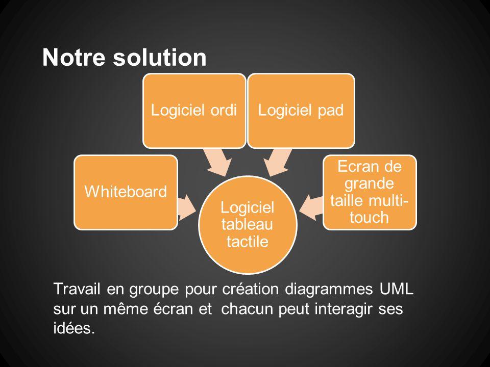 Notre solution Logiciel tableau tactile Whiteboard Logiciel ordi