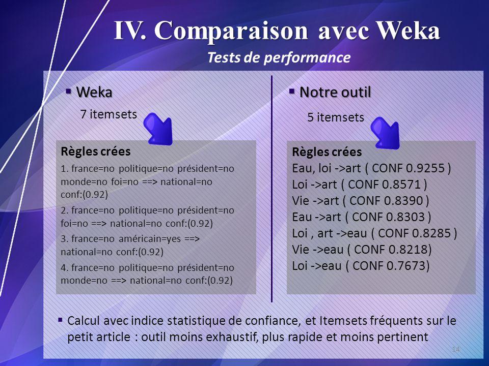IV. Comparaison avec Weka