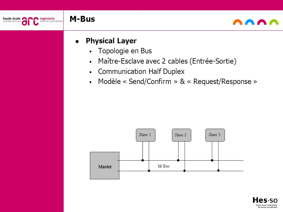 M-Bus Physical Layer Topologie en Bus