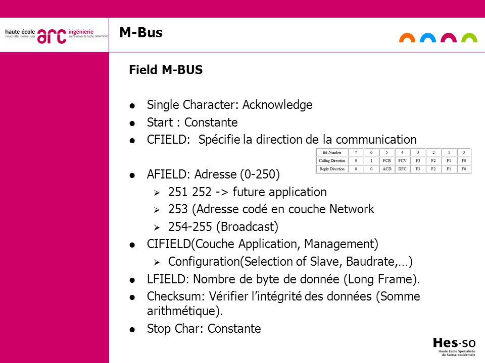 M-Bus Field M-BUS Single Character: Acknowledge Start : Constante