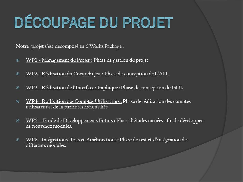 Découpage du projet Notre projet s'est décomposé en 6 Works Package :