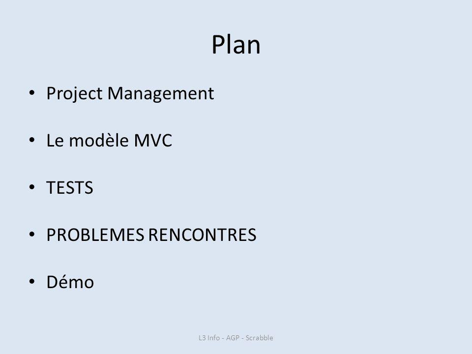 Plan Project Management Le modèle MVC TESTS PROBLEMES RENCONTRES Démo