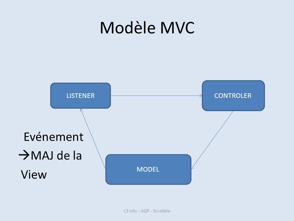 Modèle MVC Evénement MAJ de la View CONTROLER LISTENER MODEL