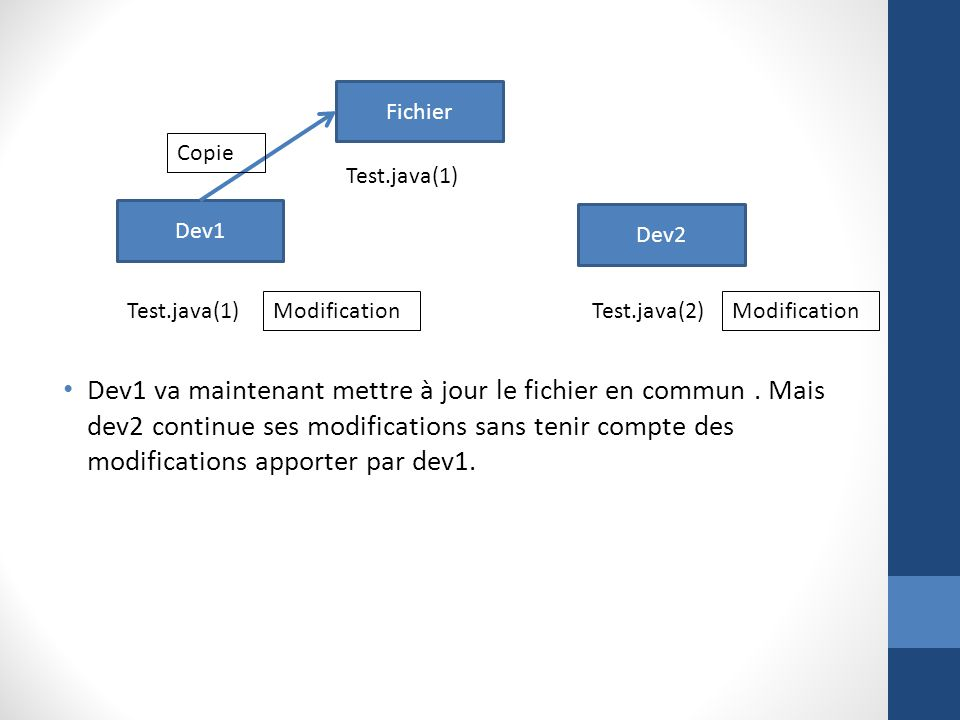 Fichier Copie. Test.java(1) Dev1. Dev2. Test.java(1) Modification. Test.java(2) Modification.