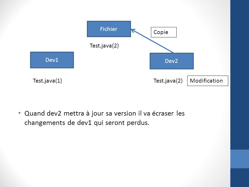 Fichier Copie. Test.java(2) Dev1. Dev2. Test.java(1) Test.java(2) Modification.