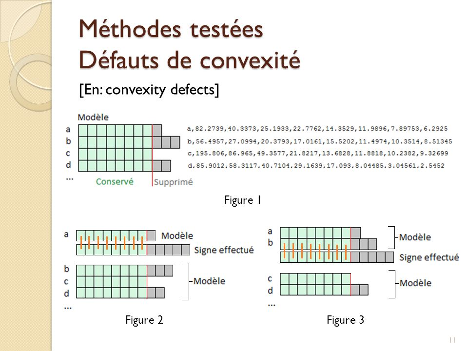 Méthodes testées Défauts de convexité