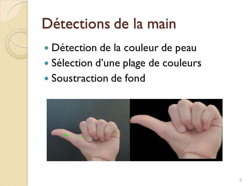 Détections de la main Détection de la couleur de peau