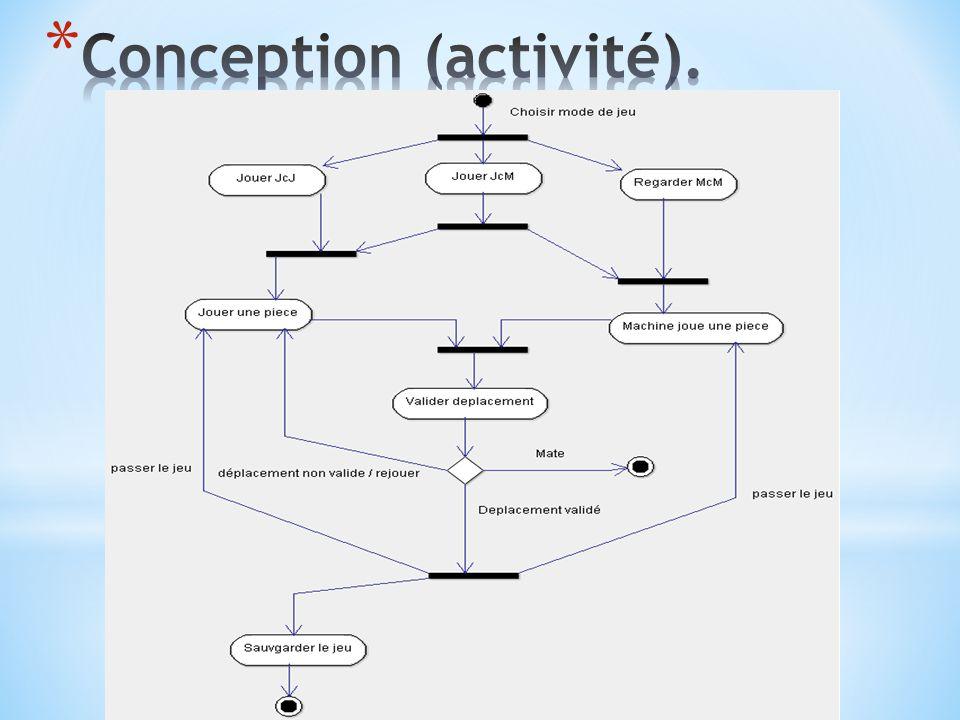 Conception (activité).