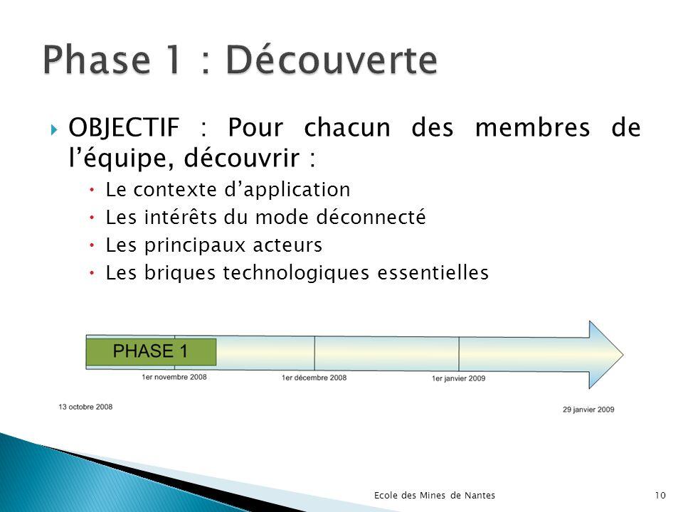 Phase 1 : Découverte OBJECTIF : Pour chacun des membres de l'équipe, découvrir : Le contexte d'application.