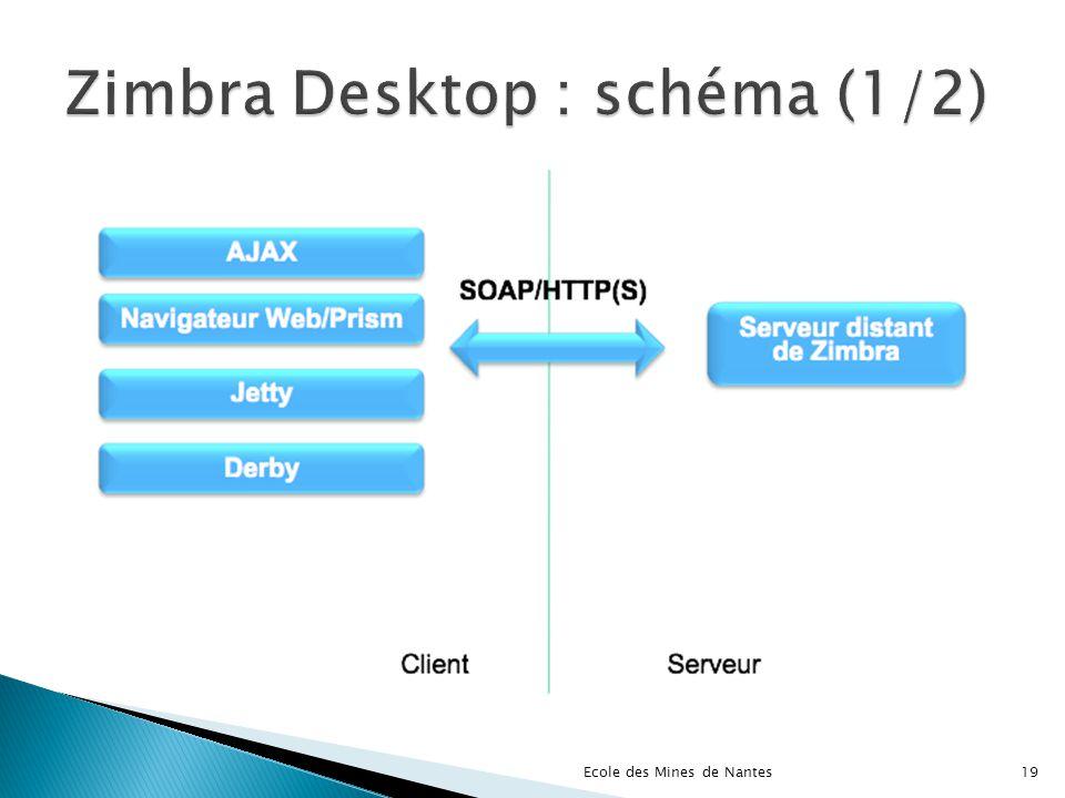 Zimbra Desktop : schéma (1/2)