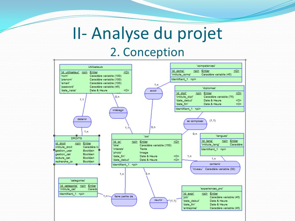 II- Analyse du projet 2. Conception