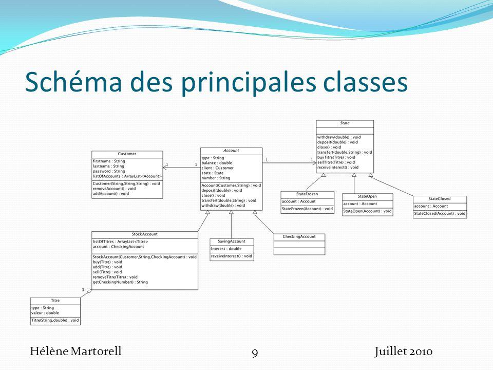 Schéma des principales classes