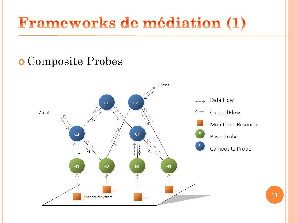 Frameworks de médiation (1)