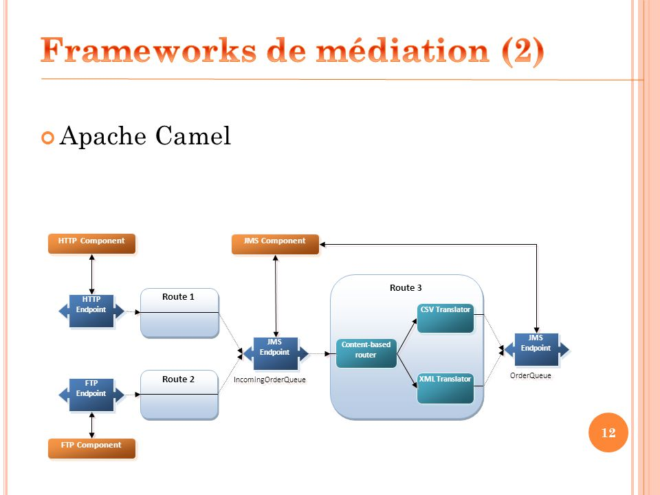 Frameworks de médiation (2)