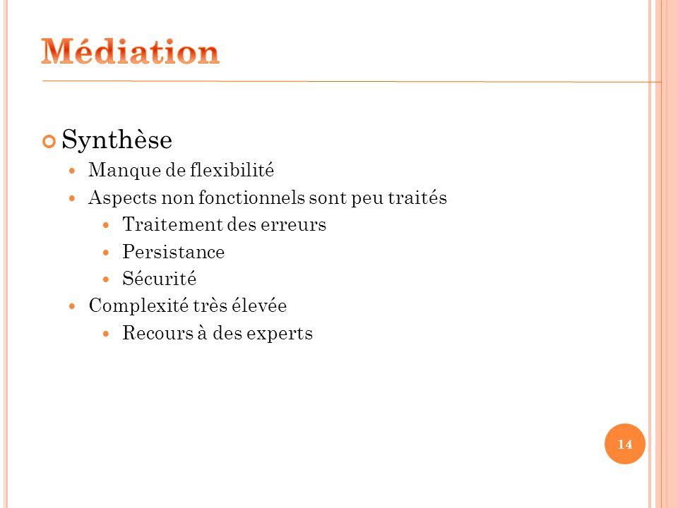 Médiation Synthèse Manque de flexibilité