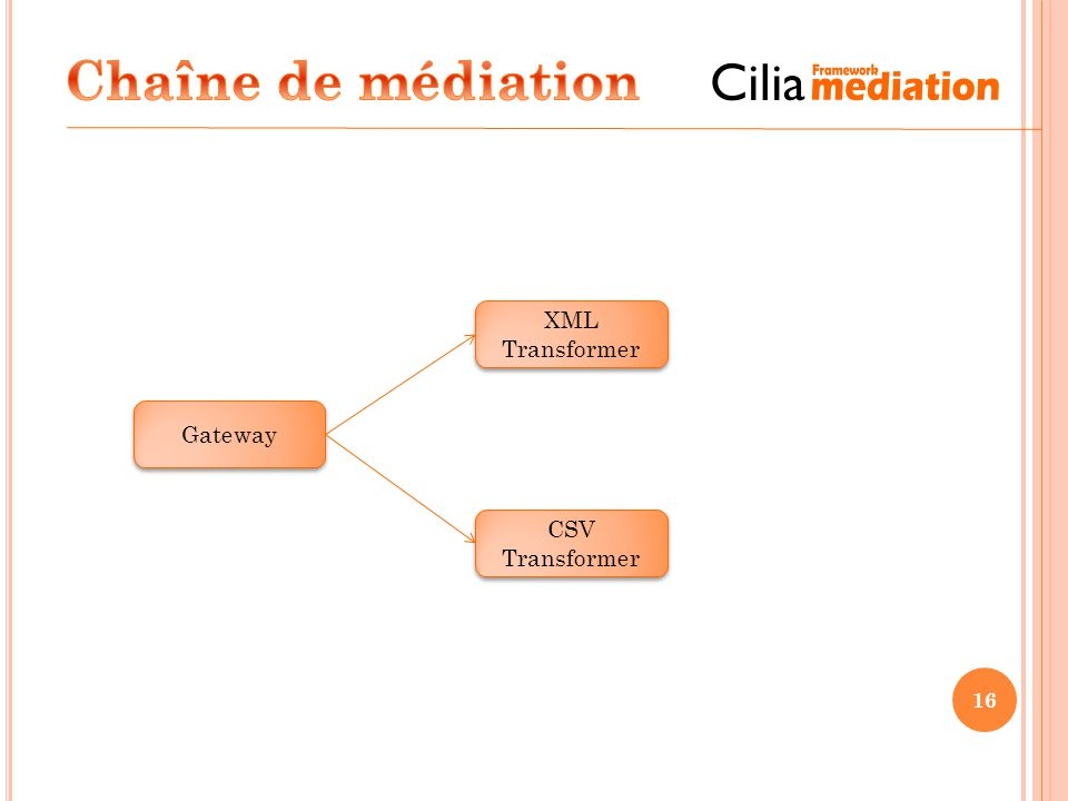 Chaîne de médiation XML Transformer Gateway CSV Transformer