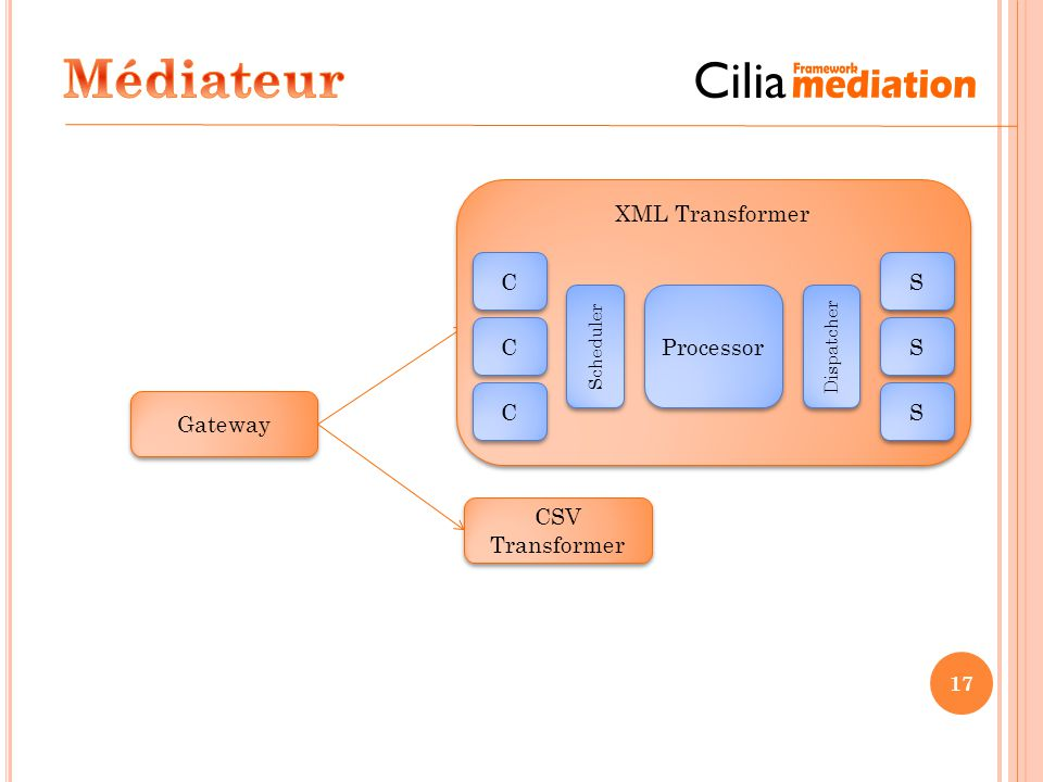 Médiateur XML Transformer C S Processor XML Transformer C S C S