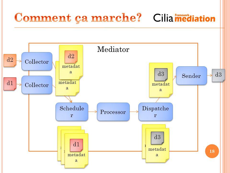 Comment ça marche Mediator d2 Collector d2 d1 d3 Sender d3 Collector