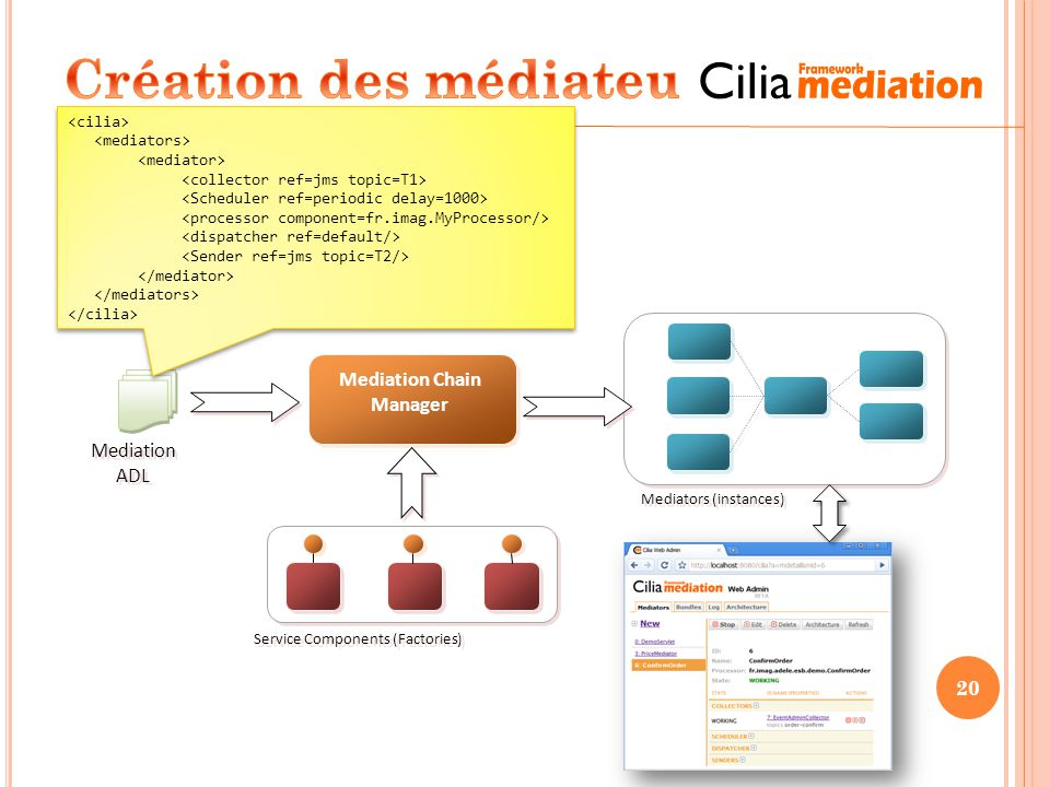 Mediation Chain Manager